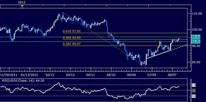 Le pétrole brut et l'or pourraient se retirer si le chiffre de la Fed de Philadelphia va à l'encontre des paris de QE3