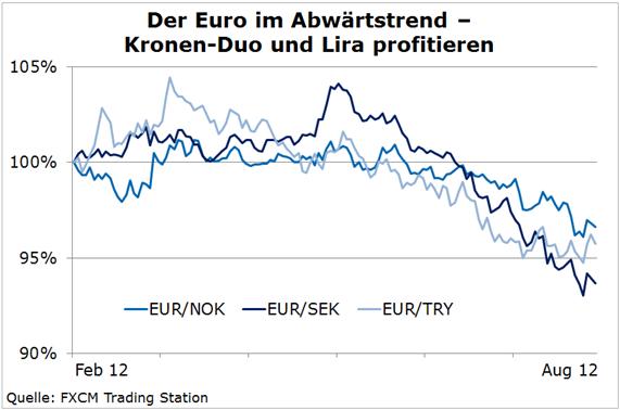 Euro, nein danke! - Kronen-Duo und Türkische Lira profitieren