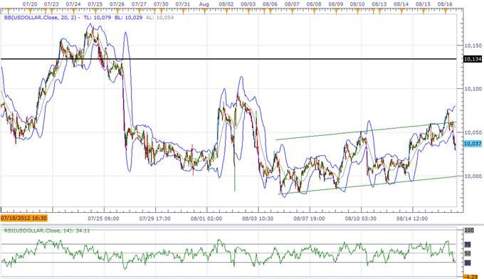 USD Pullback sollte als Kaufgelegenheit dienen, GBP droht mit Widerstand