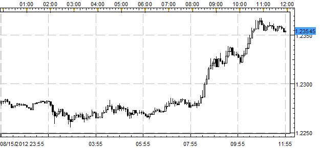 US Dollar Falls Back Following Weak Data Throughout Morning