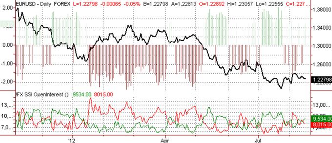 Prévision baissière sur l'euro face à la hausse de la demande