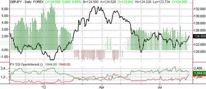 British Pound Outlook Remains Bearish vs JPY