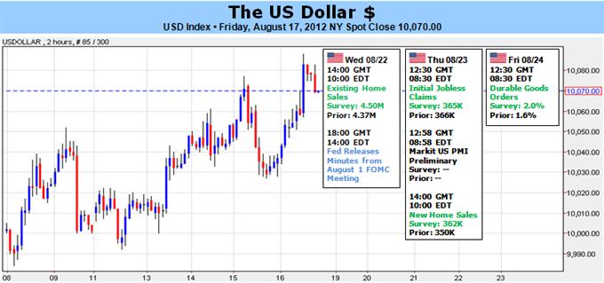 Dollar: Rückkehr der Volatilität ist unvermeidbar. - Kommt dazu eine Dollar Rallye?