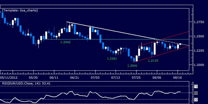 EURUSD : en attente d'émergence de la configuration de vente