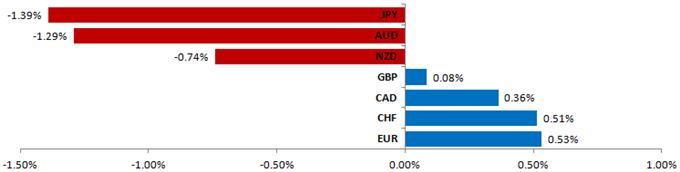 Euro, Australian Dollar Short Trade Setups Sought vs US Dollar