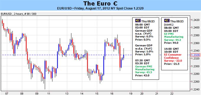 Euro für einen Breakdown bereit, aber Timing weicht uns aus – Zeit für Plan B