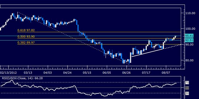 L'or se tourne vers les données américaines pour l'avenir d'un éventuel QE3 de la Fed, les perspectives du pétrole sont peu claires