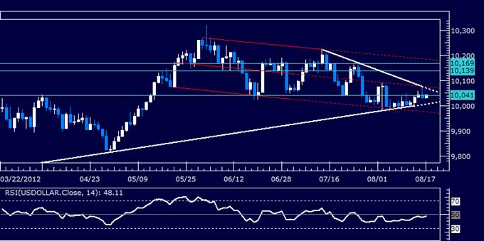 Rapport technique classique pour le dollar américain, 08.17.2012 (17 aout)