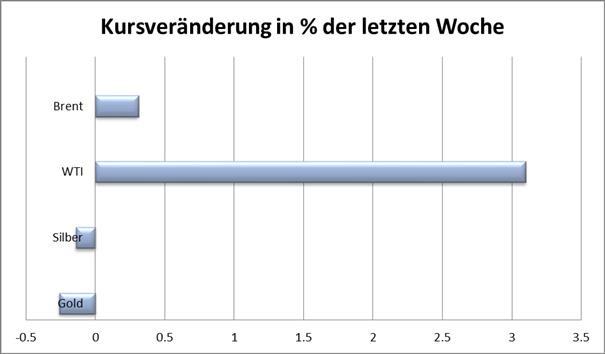 20.08. Technischer Ausblick - Rohstoffe: Gold, Silber, WTI & Brent Rohöle