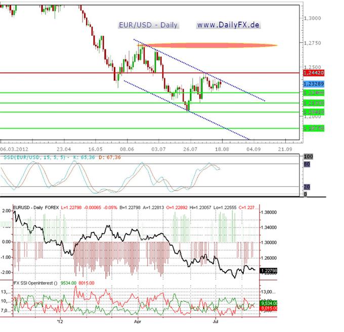 Der US-Dollar vor einer starken Woche infolge der guten Wirtschaftsdaten?