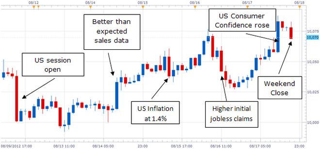 Graphic Rewind: US Dollar Rallies Amid Quiet Market Conditions