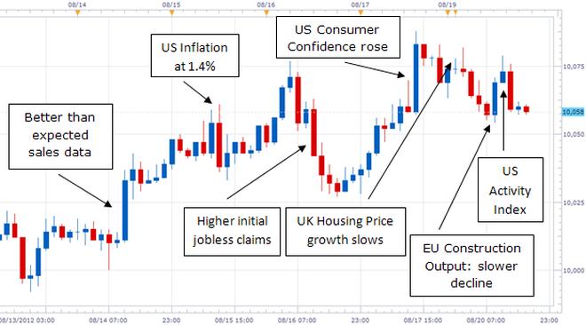 Graphic Rewind: US Dollar Trades Sideways On Low Market Volatility