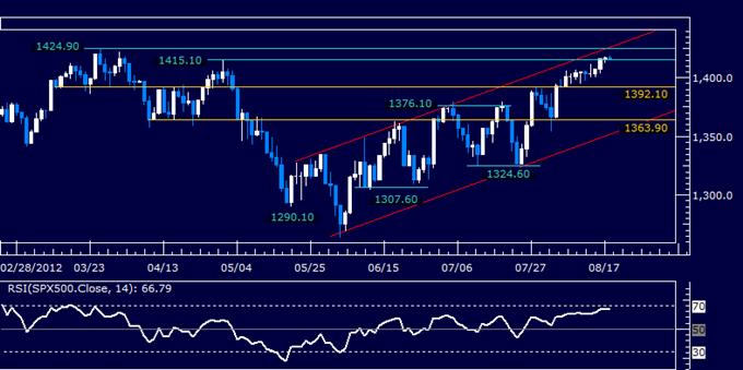 S&P 500 Stalls Near Key 2012 Turning Points, US Dollar Probing Higher