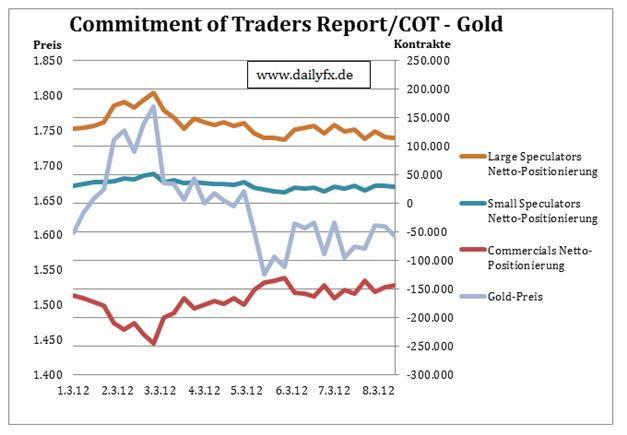 Sentimentanalyse - Betrachtung der COT Reports Devisen und Rohstoffe