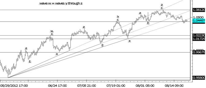 L'AUDUSD baisse en-dessous de la 3e ligne de tendance pour signaler un sommet