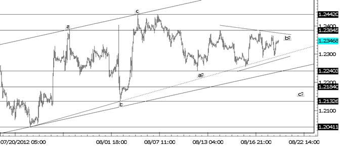 EURUSD Triangle à court terme possible
