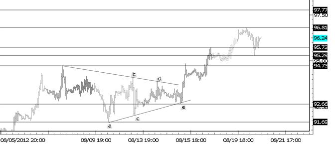 Crude kehrt um nach Dreiecks-Anschub