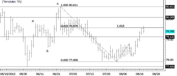 USDJPY Reverses off of Fibonacci Confluence