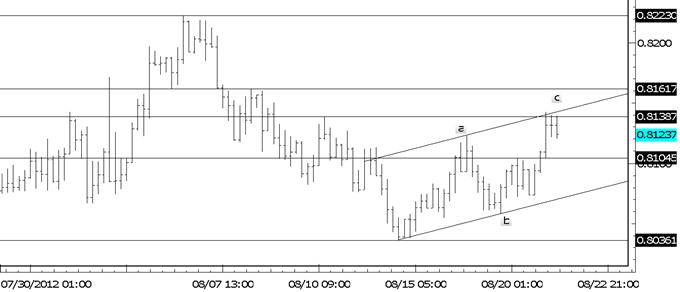 EUR/USD Breakout-Ziele bei 12566 und 12753