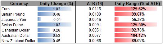 EUR Clears 1.2480 Target, Break Above Eyes 1.2550- 79.60 Key For JPY