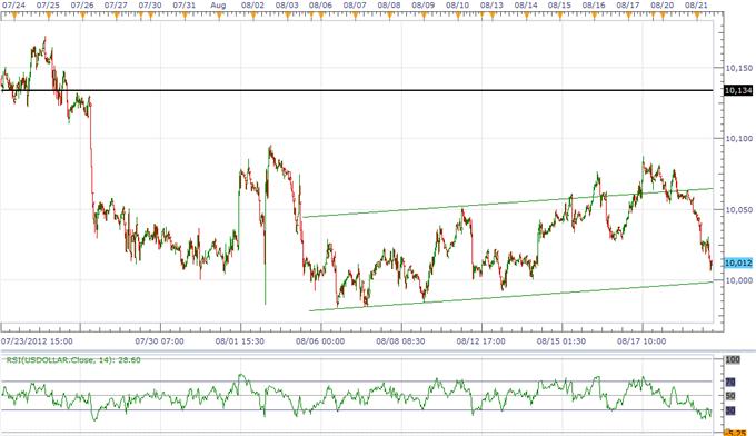 L'indice USD poursuit sa construction d'une base ; les perspectives de l'AUD sont inchangées par le procès-verbal de la RBA