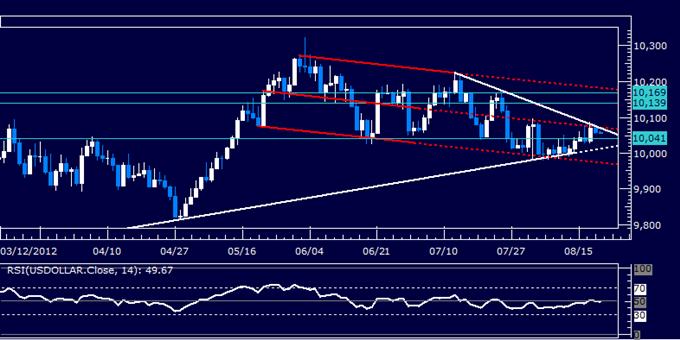 US Dollar klassischer technischer Bericht  08.21.2012