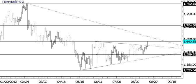 Cassure du triangle de l'or : objectifs à 1700 et 1750