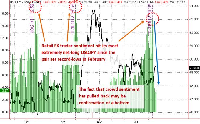 Le dollar US a probablement établi un plancher contre le yen du fait du sentiment général ; d'où peut venir la confirmation ?