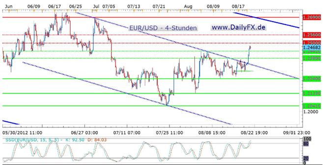 Breakout auf der Oberseite - der EUR/USD nun gewappnet für eine Attacke auf die 1,27?