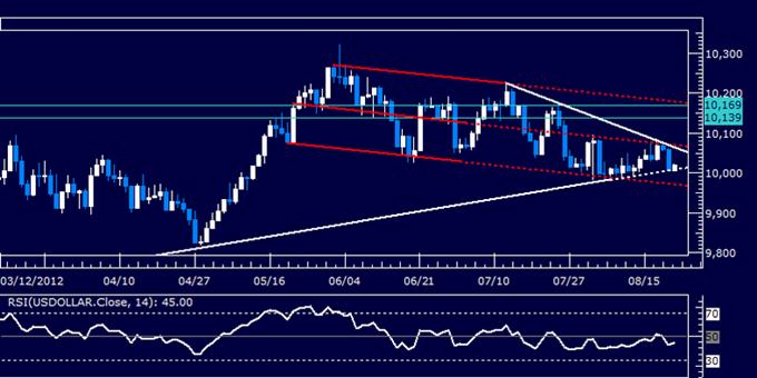 Rapport technique classique sur  le dollar américain - 22.08.12
