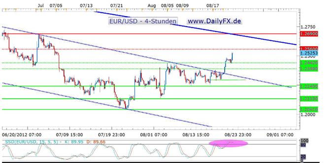 EUR/USD auf 4-Stundenbasis auch dank Bernanke weiter bullish