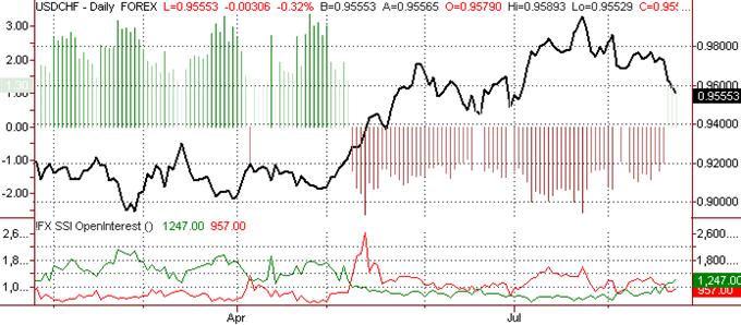 La prévision du franc suisse devient haussière