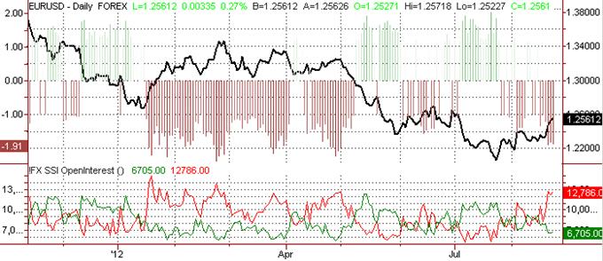 Les traders d'euro sont à leur niveau net vente le plus élevé depuis le sommet des 1.3285 $