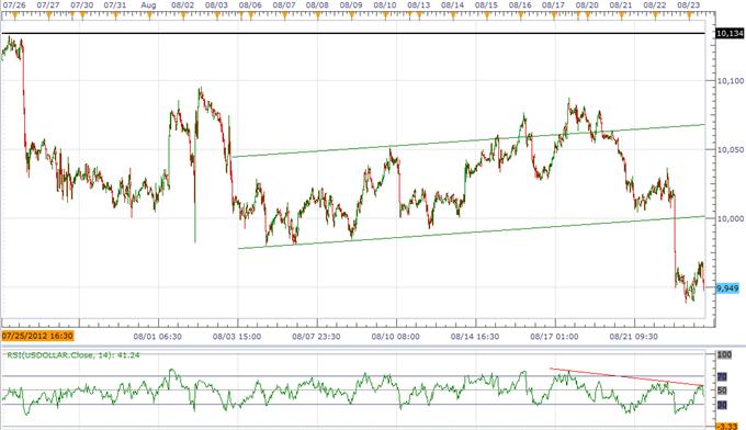 """L'USD reste sous pression malgré le procès-verbal """"fade"""" du FOMC ; l'AUD est menacé"""