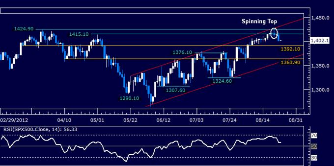 S&P 500 Tumbles as US Dollar Chart Setup Hints at Rebound