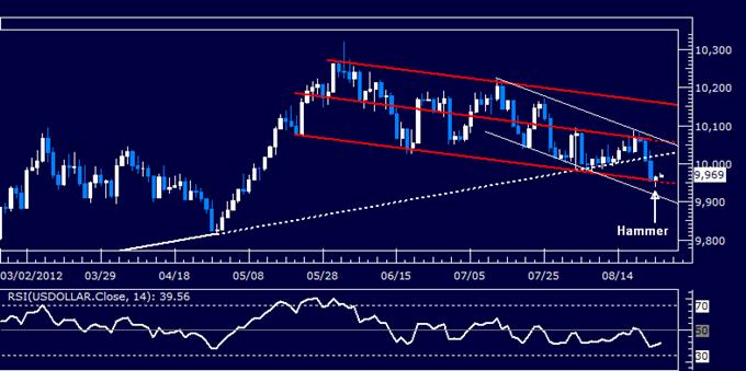 US Dollar klassischer technischer Report 24.08.2012
