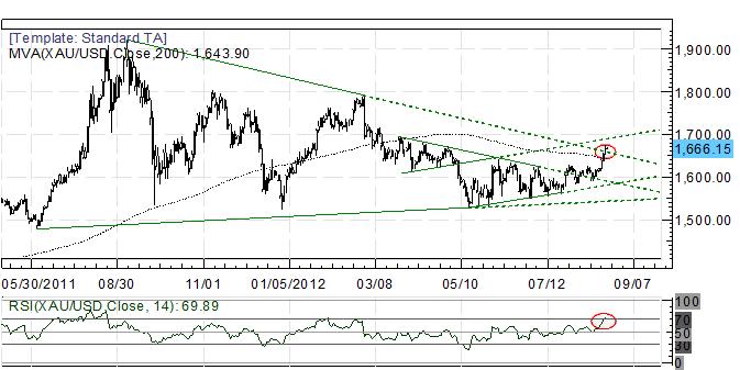 Cassure du triangle de l'or : objectifs à 1685 et 1720