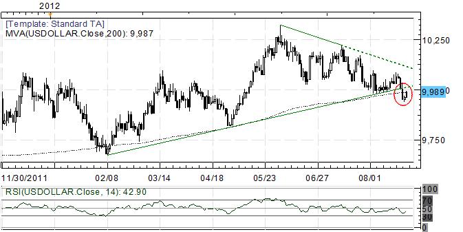 US DOLLAR bricht unterhalb der wesentlichen Trendlinie