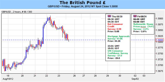 La livre sterling est en danger alors que M.Bernanke déçoit et que la crise de l'euro s'intensifie