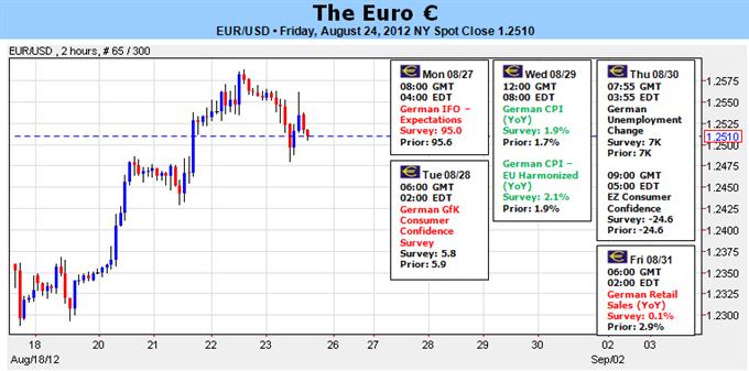 L'euro s'apprête à un effondrement, mais le timing nous échappe - c'est l'occasion pour le Plan B