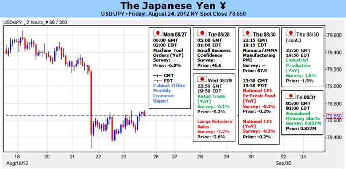 Le yen pourrait connaître un fort rallye si Jackson Hole révèle les intentions de la Fed