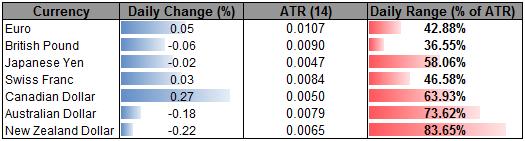 CAD Continues to Buck Broader Risk Trends- NZD Still Bearish Below 82
