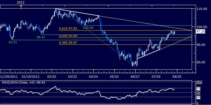 Gold wartet, dass die US Daten die QE3 Spekulationen formen; Öl steigt aufgrund von Versorgungsängsten