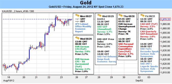 Goldprognose für die Woche. Breakout durch QE-Erwartungen ausgelöst - alle Augen Richtung Jackson Hole diese Woche.
