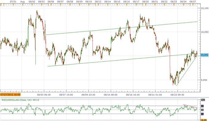 Le rebond de l'USD s'affaiblit, la faiblesse du GBP sera de court terme grâce à la BoE