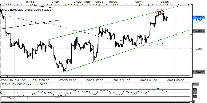 EUR/USD bullisch, solange 1,2405 hält
