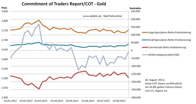 27.08. Technische Analyse - Rohstoffe: Gold, Silber, WTI & Brent Rohöle