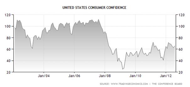 Baisse de la confiance des consommateurs américains en août