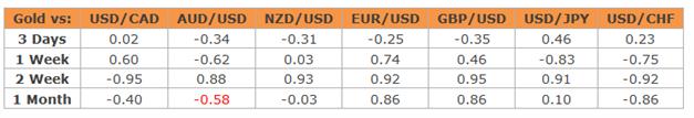 28.08. Technische Analyse - Rohstoffe: Gold, Silber, WTI & Brent Rohöle