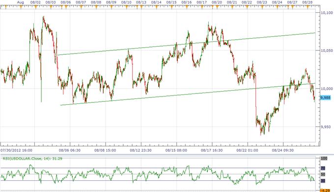 USD ringt inmitten ansteigenden Falles für  QE3, JPY unbeeindruckt von Wachstumsängsten